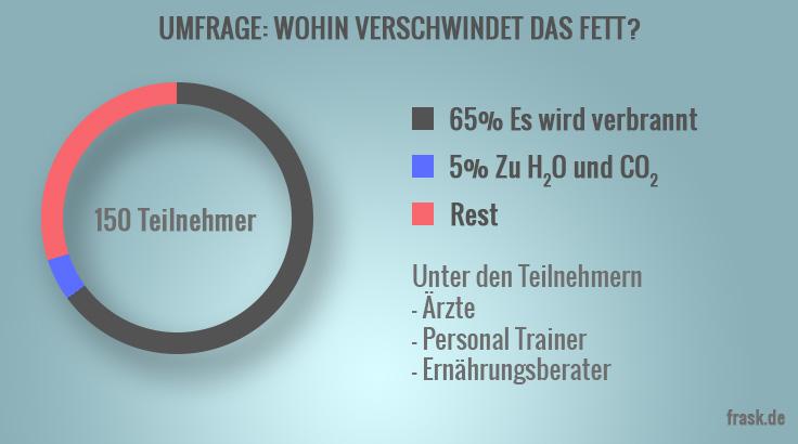fettverbrennung_umfrage_infografik